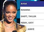Rihanna becomes top digital singles artist ahead of BBHMM video release