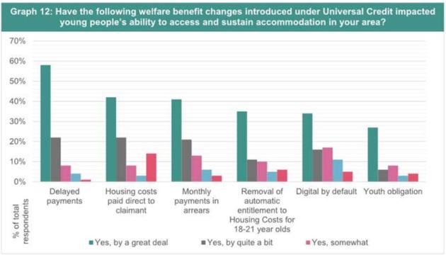Universal Credit Welfare Reforms Contributing To Homelessness Among 16-24s, Charity Warns